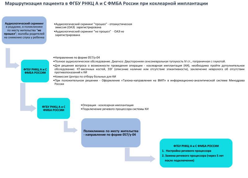 маршрутизация пациента при КИ ФГБУН РНПЦ АиС